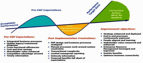Critical failure factors in ERP implementation